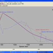 Термическое расширение фазы перовскита SrTi0.30Fe0.70O3-δ на воздухе