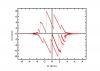 Кривая намагничивания и петля гистерезиса монокристалла Nb измеренные в  направлении [100] при температуре 2К